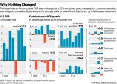 U.S. Fourth-Quarter GDP Expanded at 2.2% Pace - WSJ