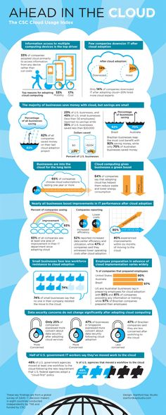 Ahead in the Cloud | #Infographic