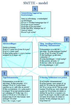 SMTTE-model i metodeværkstedets udgave