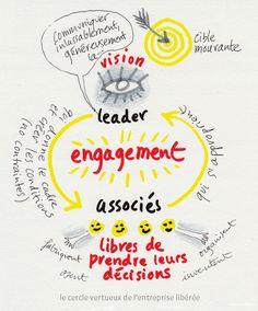 the joyful way Change Management, Talent Management, Project Management, Etre Un Bon Manager, Formation Management, Visual Note Taking, Disruptive Technology, Learning Techniques, Leadership Coaching