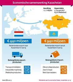 Kamp met handelsmissie naar Kazachstan (Min EZ)