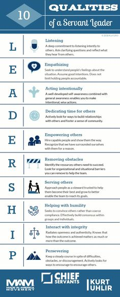 Servant leadership is counterintuitive in today& business environment because it turns many so-called leadership principles upside-down. See the Infographic. Servant Leadership, Leadership Coaching, Quality Of Leadership, Effective Leadership Skills, Nursing Leadership, School Leadership, Developing Leadership Skills, Authentic Leadership, Coaching Skills