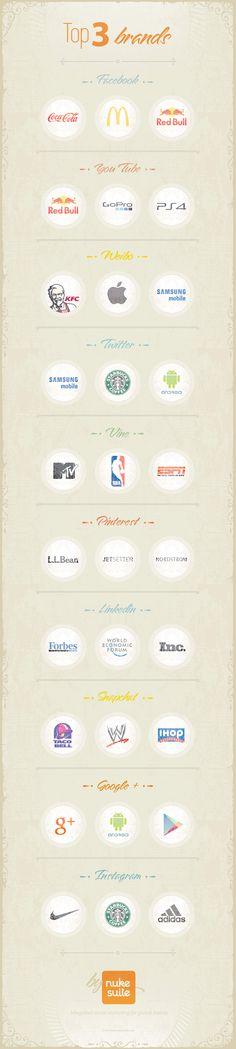 Top 3 Brands on Social Media #infographic #SocialMedia #Brands