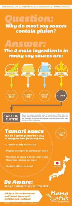 Why do most soy sauces contain gluten? #infographic