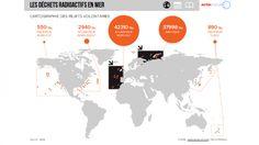 Déchets nucléaires : les côtes françaises, poubelles de lEurope   ARTE Future