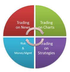 Forex market is a 24 hour never sleeping market around the globe. You have two options for trading in Forex Market you can trade in currency derivatives (Future & Options) on an exchange or Trade with a Forex Dealer in International Market.