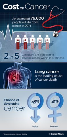explores the struggles of cancer patients, and the hardships they face trying to pay for drugs they need to stay alive. This infographic shows the Cost of Cancer in Canada. Lung Cancer, Cancer Cure, Global News, Cancer Treatment, Staying Alive, Drugs, Health Care, The Cure, Infographic