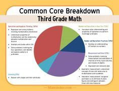 Common Core breakdown for third grade math, showing which Common Core skills are studied during the year.