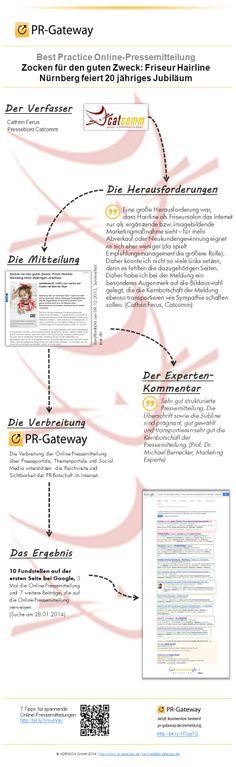 Platz 3: Zu einer guten Online-Pressemitteilung gehört eine gute Struktur. Wichtig für den Erfolg sind vor allem eine ansprechende Überschrift und ein passendes Bild. http://pr.pr-gateway.de/best-practice-online-pressemitteilung-2.html #PR