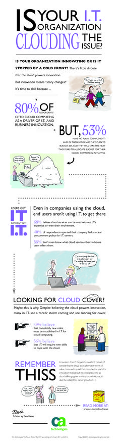 Is Your IT Organization Clouding the Issue?  Infographic #DFW Marketing Technology, Marketing Automation, Marketing Data, Internet, Business Innovation, Business Intelligence, Cloud Computing, Decision Making, Science And Technology