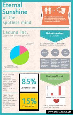 Diseño por Jenny Cascante. Infográfico Eternal Sunshine of The Spotless Mind. #ESOTSM