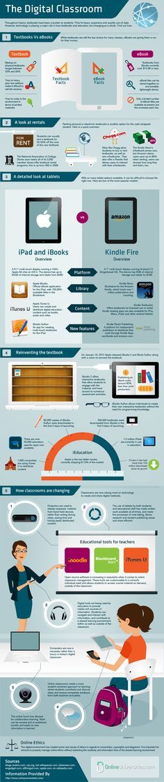 Tech is playing a major role in how textbooks and education are changing as a whole. This infographic shows how.