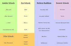 The Principle Schools in Japan Japanese Buddhism, Zen, Schools, School, Colleges