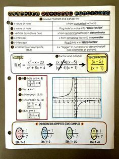 Graphing rational functions math cheat sheet in Algebra 2 Math Teacher, Math Classroom, Teaching Math, College Teaching, College Life, Classroom Ideas, Math Cheat Sheet, Cheat Sheets, Rational Function