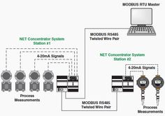 Using MODBUS for Process Control and Automation (1)