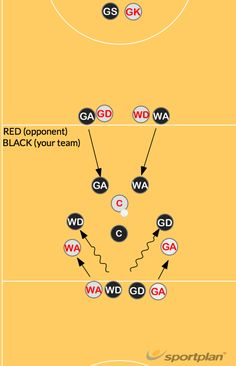 Netball Flood Attack On opposision C pass (RED) black attack surround red and defend the pass whilst black defence beat red out. All arms over the ball and covering players to hold up the pass for as long as possible.