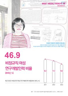 최근 3년간 비정규직 여성 연구개발인력 비중이 점차줄어들어 2013년에는 46.9%!