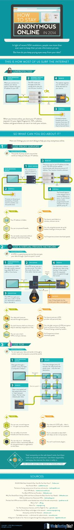 """How to stay anonymous online"" I can see how remaining anonymous on the internet would be beneficial for internet pirates, but for the rest of the law-abiding world, some people just want to protect their information. This infographic explains a few of the easiest ways to do that."