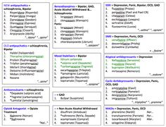 psychiatric nurse brain sheet - Yahoo Image Search Results day fix chart cheat sheets) Mental Health Counseling, Counseling Psychology, Psychiatric Medications, Psychiatric Nursing, Common Medications, Mental Health Medications, Psychiatric Nurse Practitioner, Mental Health Diagnosis, Mental Health