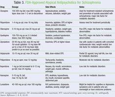 Schizophrenia: Managing Symptoms With Antipsychotics Psych Nurse, Rn Nurse, Nurse Life, Psychiatric Medications, Psychiatric Nursing, Schizophrenia Quotes, Cool Science Facts, Pharmacy Student, Student Studying