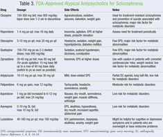 FDA-Approved Atypical Antipsychotics for Schizophrenia ..... USPharmacist.com > Schizophrenia: Managing Symptoms With Antipsychotics