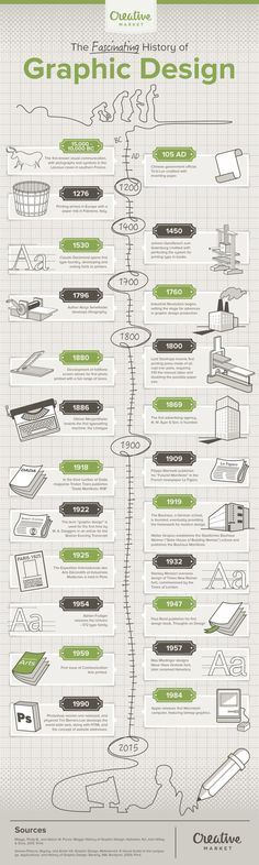 23 Key Moments in the History of Graphic Design [Infographic] - Grafik Design Graphisches Design, Design Basics, Graphic Design Tutorials, Tool Design, Graphic Design Inspiration, What Is Graphic Design, Creative Design, Design Trends, Photoshop