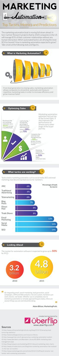 Blog / Infographic: Marketing Automation – Top Tactics, Metrics and Predictions - Uberflip
