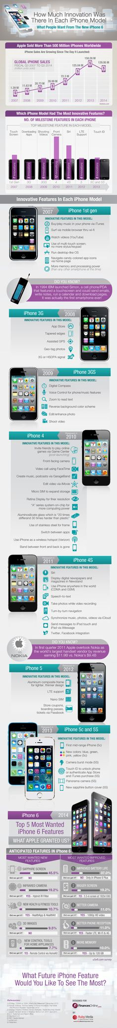 What People Want from the New iPhone 6 #infographic #iPhone #iPhone6 #Smartphone #MobileDevices