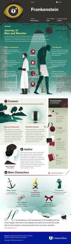 This @CourseHero infographic on Frankenstein is both visually stunning and informative!