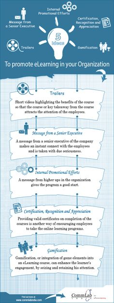 How to Promote eLearning in Your Organization Infographic