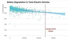 Energy Storage, Chart