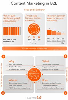 SEO Marketing Infographic : Four Questions Need to Ask About Content Marketing Inbound Marketing, Marketing Automation, Marketing Plan, Marketing Digital, Business Marketing, Internet Marketing, Media Marketing, Business Tips, Marketing Technology