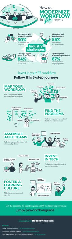 Infographic for a thorough guide on modernizing public relations workflow.