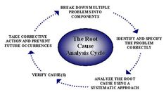 root cause analysis - Google Search