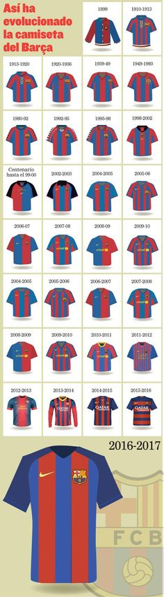 The Evolution Of The Barcelona Home Shirt. Fc Barcelona, Barcelona Futbol Club, Barcelona Shirt, Barcelona Football, Club Football, Football Kits, Fifa Football, Messi Soccer, Soccer Logo