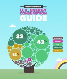 Very nice visual-rich interactive infog. Discover the UK's energy consumption over the past 40 years with The Interactive UK Energy Consumption Guide from Evoenergy Interactive Infographic, Interactive Art, Information Design, Information Graphics, Energy News, Energy Resources, Energy Consumption, Web Design Inspiration, Graphic Design Typography