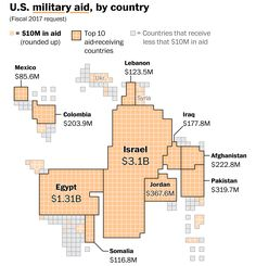 The U.S. foreign-aid budget, visualized - The Washington Post