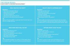 GROW model for coaching