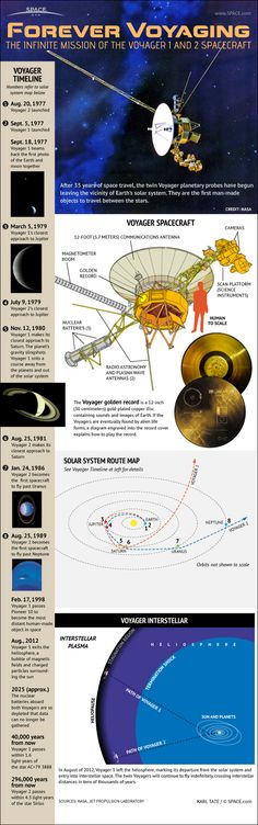 Infographic: unmanned Voyager 1 and 2 probes visited the outer planets of the solar system and are approaching the edge of our solar system....