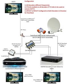 Please see various examples below of Multichoice Xtraview Configuration guidelines and more advanced installations using a combination of either single view dec Diy Tv Antenna, Ham Radio Antenna, Wifi Antenna, Electronic Circuit Projects, Electronics Projects, Networking Basics, Free To Air, Hdmi Splitter, Home Network