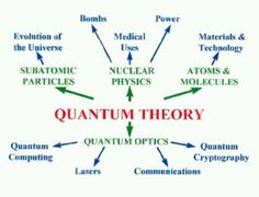 QUANTUM THEORY Quantum theory evolved as a new branch of theoretical physics during the first few decades of the 20th century in an endeavour to understand the fundamental properties of matter. It began with the study of the interactions of matter and radiation. Certain radiation effects could neither be explained by classical mechanics, nor by the theory of electromagnetism. In particular, physicists were puzzled by the nature of light. Peculiar lines in the spectrum of sunlight had been…