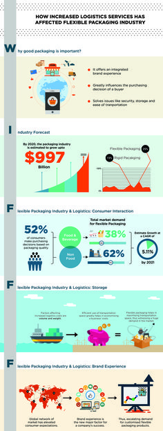 How Increased Logistics Services Has Affected The Flexible Packaging Industry