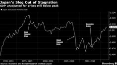 Kuroda Says Can Lower Short, Long-Term Bond Rates If Necessary.(October 8th 2016)