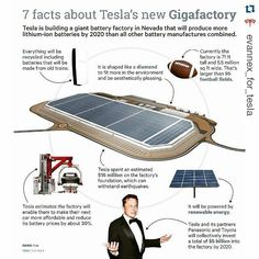 #Repost @evannex_for_tesla with @repostapp  Awesome Tesla Gigafactory infographic showing why it's such a game-changer  to read all about it click the link in our bio. _____________________________ #tesla #teslas #tsla #teslamotors #teslamodels #teslamodelx #teslamodel3 #teslaroadster #teslasupercharger #P85D #teslalife #teslaowner #teslacar #teslacars #teslaenergy #powerwall #gigafactory #elonmusk #spacex #solarcity #scty #electricvehicle #electriccar #EV #evannex #teslagigafactory…