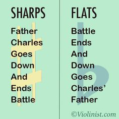 Order of Sharps and Flats, Key Signatures