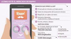 ¿Quién se debe encargar de regular el cajero a domicilio que ofrece Rappi?