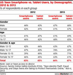 Chart: US Teen Smartphone vs. Tablet Users, by Demographic (2012 vs 2013)