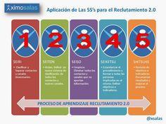 Hola: Una infografía con Las 5S's del Reclutamiento 2.0 en Redes Sociales. Vía Un saludo