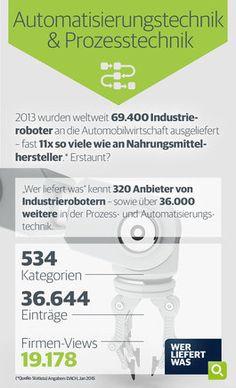 wlw-Wissen zur Branche Automatisierungstechnik & Prozesstechnik: 2013 wurden weltweit knapp 70.000 Industrieroboter an die Automobilwirtschaft ausgeliefert. Diese und weitere Infos zur Branche finden Sie unter wlw.de!