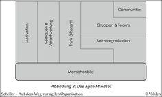 Abbildung_8_Das_agile_Minds.png (6250×3776)